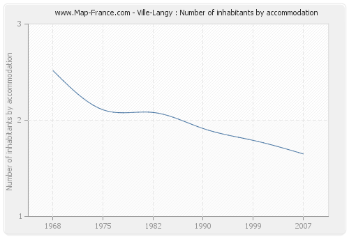 Ville-Langy : Number of inhabitants by accommodation