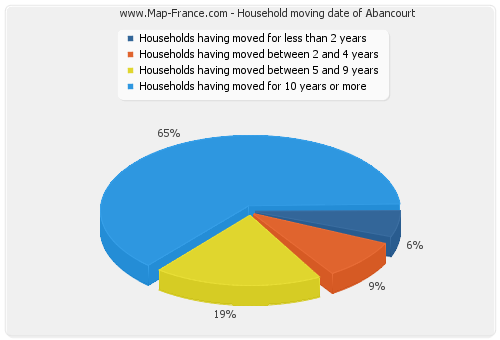 Household moving date of Abancourt