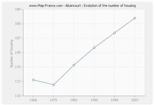Abancourt : Evolution of the number of housing