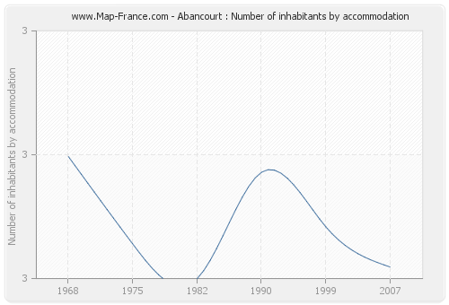 Abancourt : Number of inhabitants by accommodation