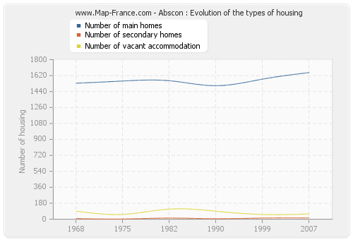Abscon : Evolution of the types of housing