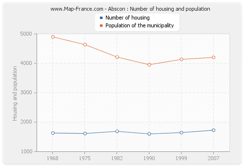 Abscon : Number of housing and population