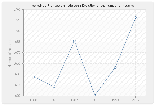 Abscon : Evolution of the number of housing