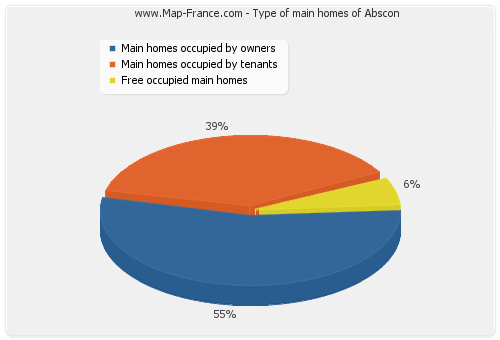 Type of main homes of Abscon
