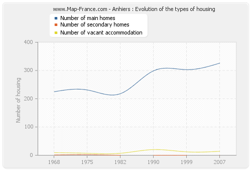 Anhiers : Evolution of the types of housing