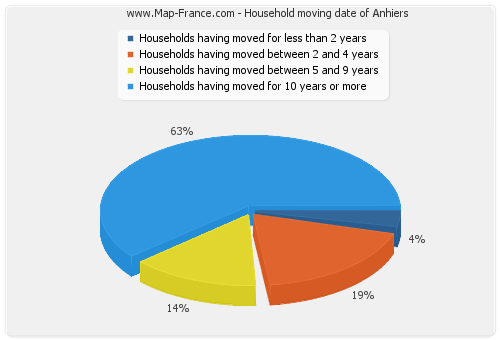 Household moving date of Anhiers