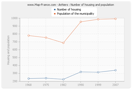 Anhiers : Number of housing and population