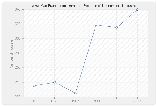 Anhiers : Evolution of the number of housing