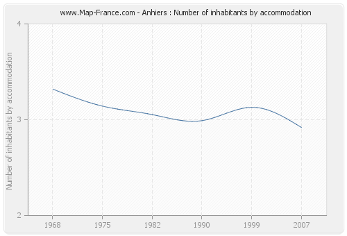 Anhiers : Number of inhabitants by accommodation
