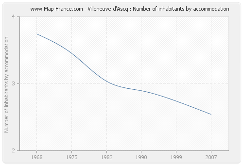 Villeneuve-d'Ascq : Number of inhabitants by accommodation