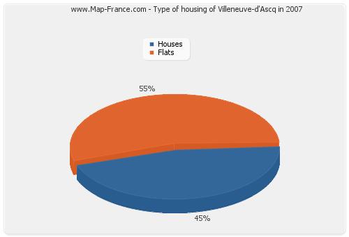 Type of housing of Villeneuve-d'Ascq in 2007