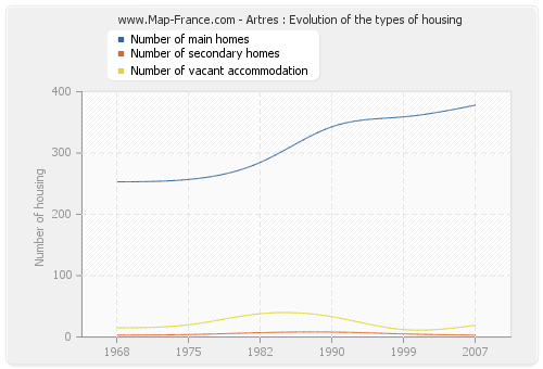 Artres : Evolution of the types of housing