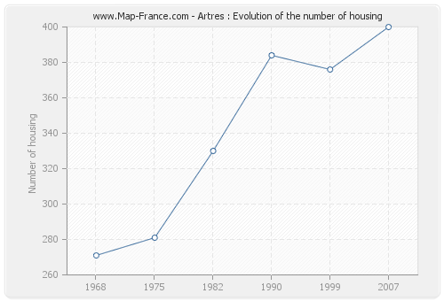 Artres : Evolution of the number of housing