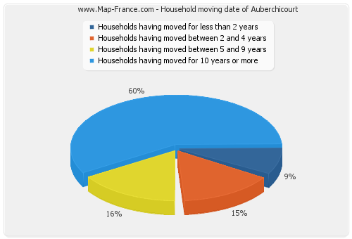 Household moving date of Auberchicourt