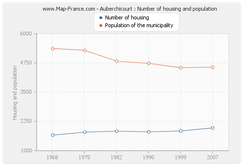 Auberchicourt : Number of housing and population