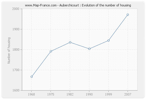 Auberchicourt : Evolution of the number of housing