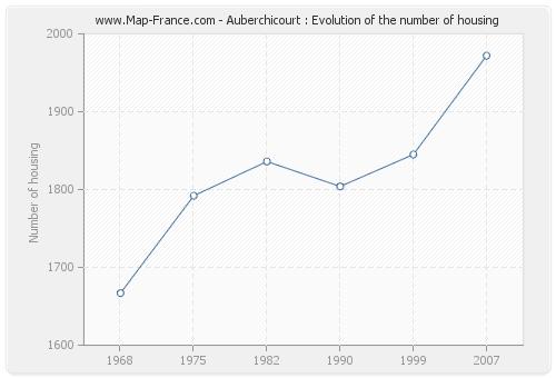 Auberchicourt : Evolution of the number of housing