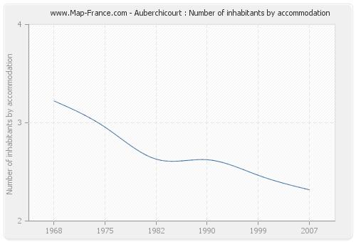 Auberchicourt : Number of inhabitants by accommodation