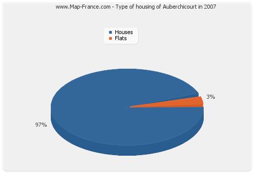 Type of housing of Auberchicourt in 2007