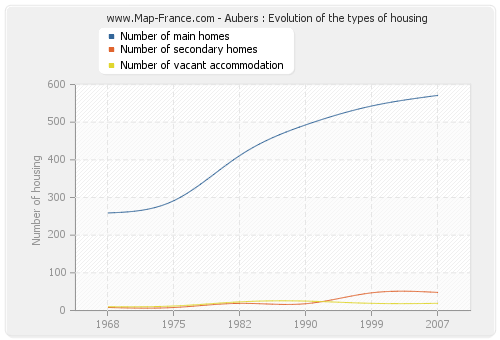 Aubers : Evolution of the types of housing