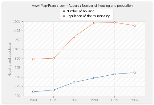 Aubers : Number of housing and population