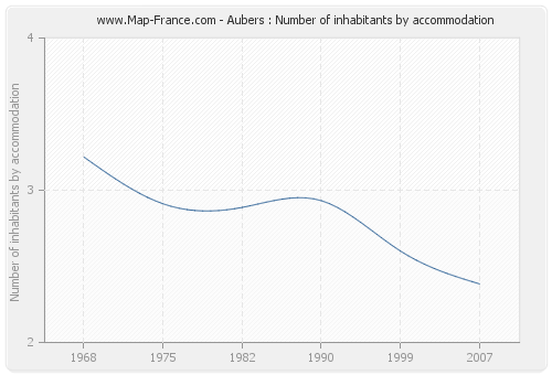 Aubers : Number of inhabitants by accommodation