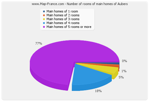 Number of rooms of main homes of Aubers