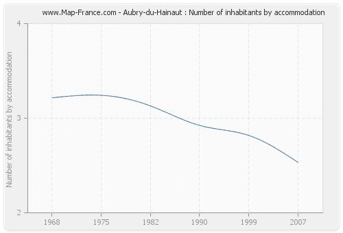 Aubry-du-Hainaut : Number of inhabitants by accommodation