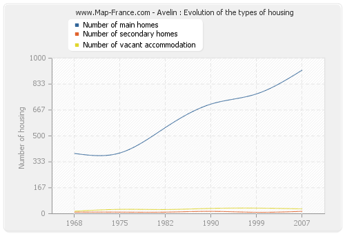 Avelin : Evolution of the types of housing