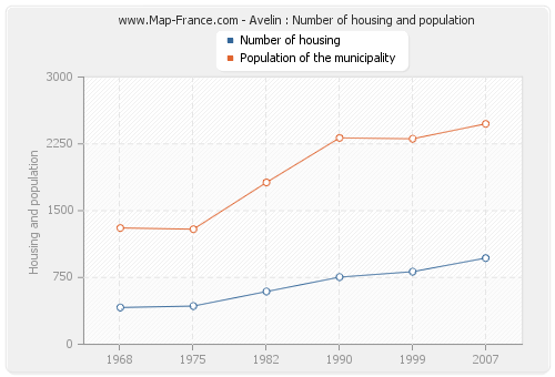 Avelin : Number of housing and population