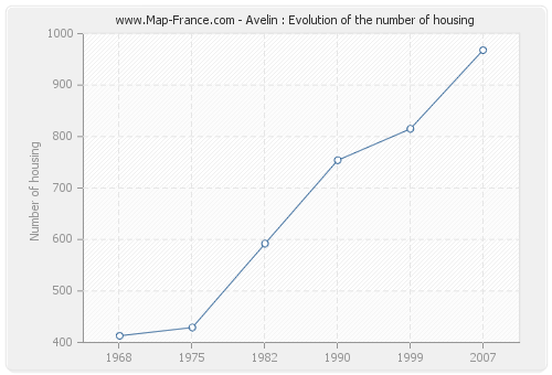 Avelin : Evolution of the number of housing