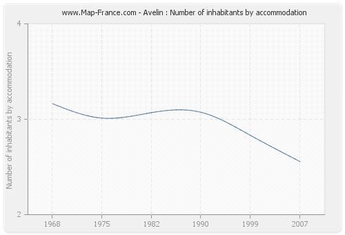 Avelin : Number of inhabitants by accommodation