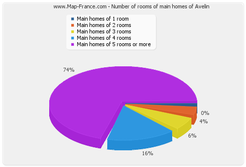 Number of rooms of main homes of Avelin