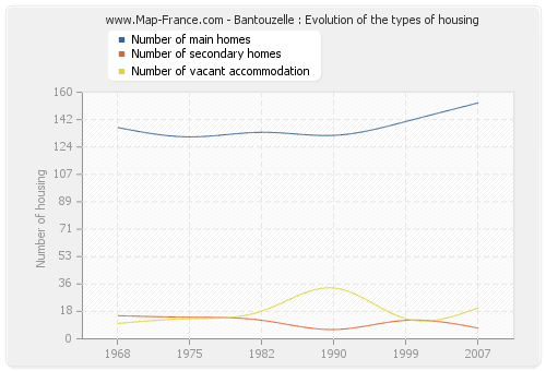 Bantouzelle : Evolution of the types of housing