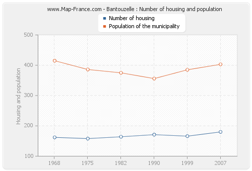 Bantouzelle : Number of housing and population