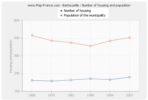 Bantouzelle : Number of housing and population