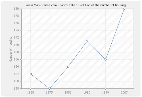 Bantouzelle : Evolution of the number of housing