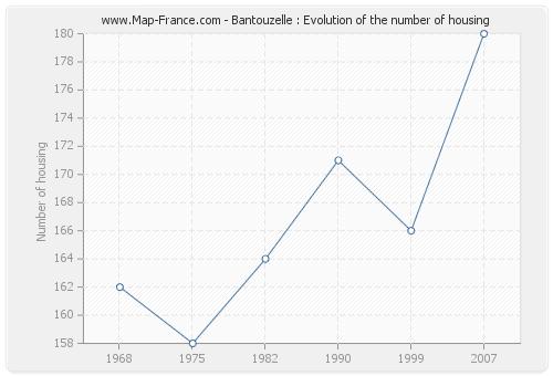 Bantouzelle : Evolution of the number of housing