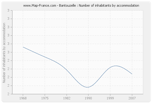 Bantouzelle : Number of inhabitants by accommodation