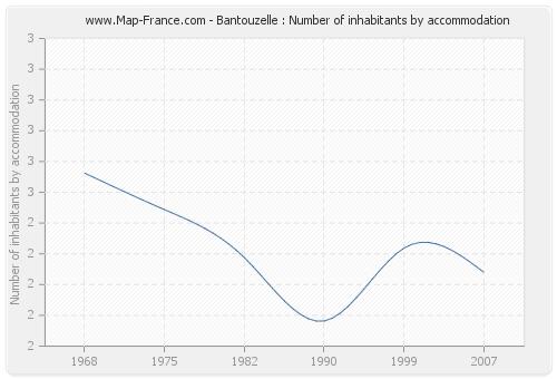Bantouzelle : Number of inhabitants by accommodation