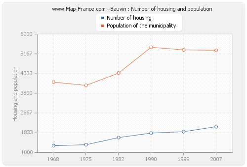 Bauvin : Number of housing and population