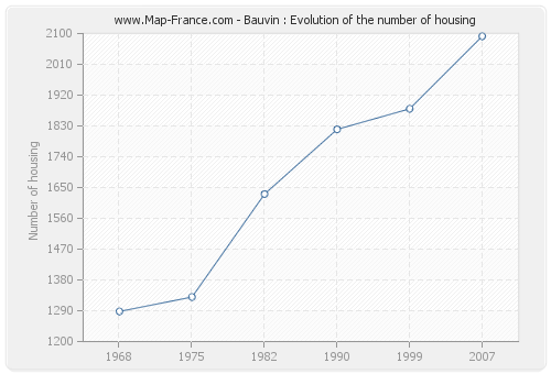 Bauvin : Evolution of the number of housing