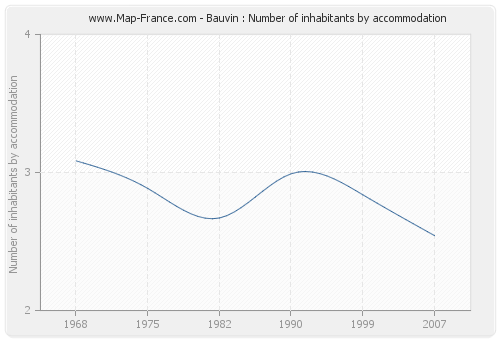 Bauvin : Number of inhabitants by accommodation