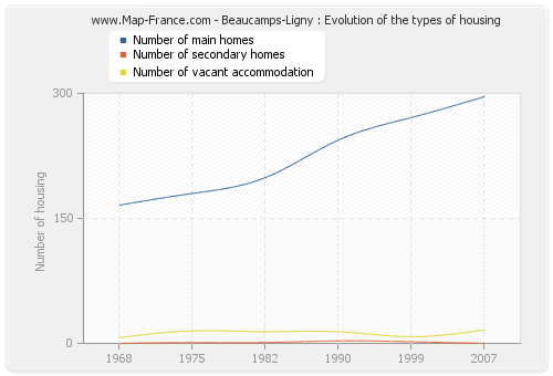 Beaucamps-Ligny : Evolution of the types of housing