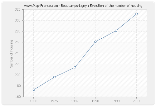 Beaucamps-Ligny : Evolution of the number of housing