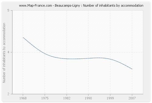 Beaucamps-Ligny : Number of inhabitants by accommodation