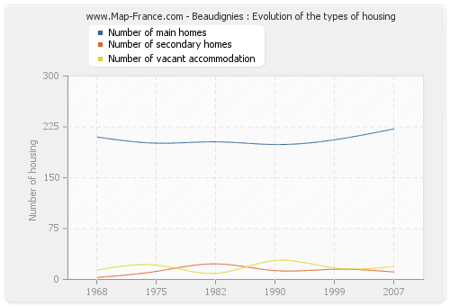 Beaudignies : Evolution of the types of housing