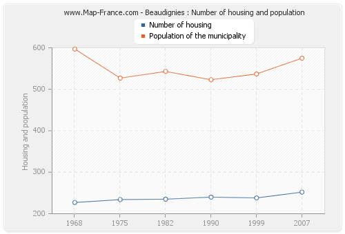 Beaudignies : Number of housing and population