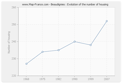 Beaudignies : Evolution of the number of housing