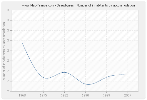 Beaudignies : Number of inhabitants by accommodation